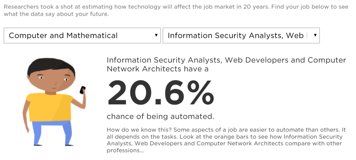 Information Security Analysts, Web Developers and Computer Network Architects have a 20.6% chance of being automated.